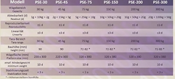 PSE hohe Präzision Personenwaage Paketwaage Digitalwaage Industriewaage / Batteriebetrieb möglich G&G (200kgx20g) - 7